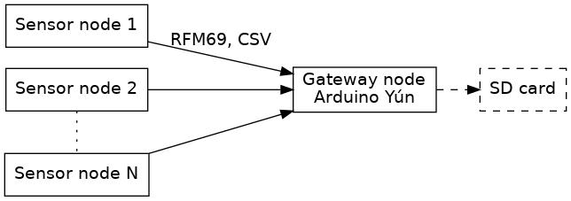 Open hive rfm sensor node — hiveeyes arduino